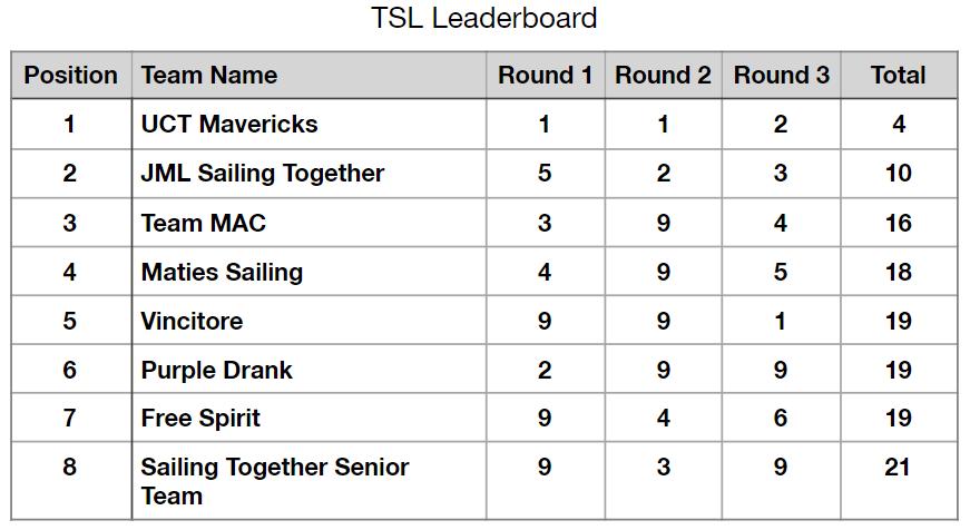 201908 TSL Open league Leaderboard